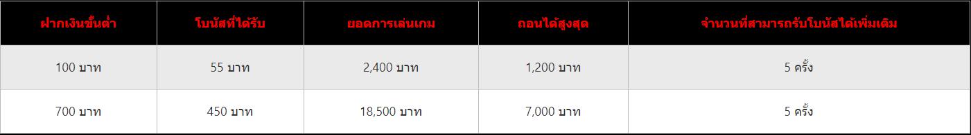 Online casinos Welcome new members, just make a deposit, get a 300% bonus 2